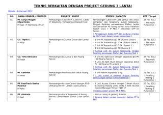 TEKNIS BERKAITAN DENGAN PROJECT GEDUNG 3 LANTAI - Update 24 Januari 2012.doc